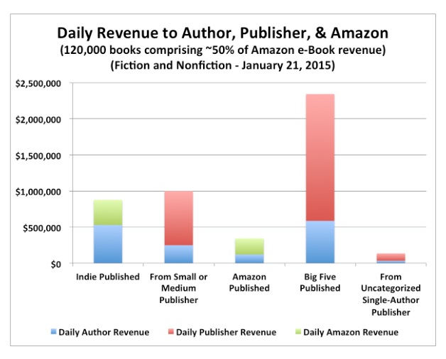 Daily revenue to author, publisher and Amzon January 2015